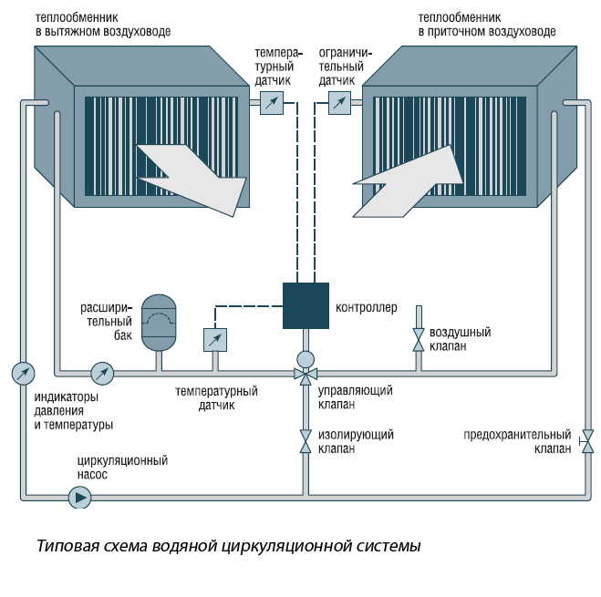 Теплообменник обвязка гликоль дополнительный теплообменник к твердотопливному котлу