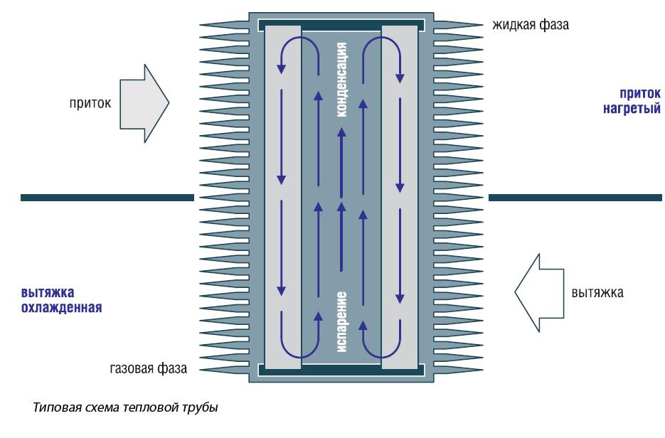 рекуперации тепловые трубы